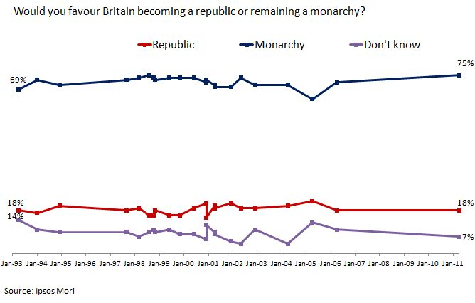 in july 2003, 41% said they would support keeping the monarchy in its  current state, 41% said they would only support keeping