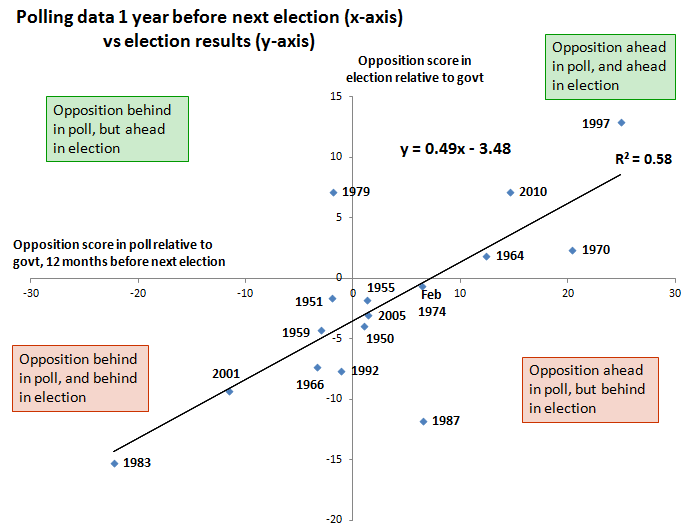 '79 and '87 had seriously odd 12 months before the elections