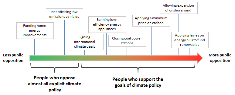 UK climate policy 1