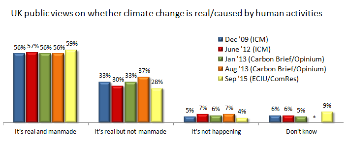Climate polls