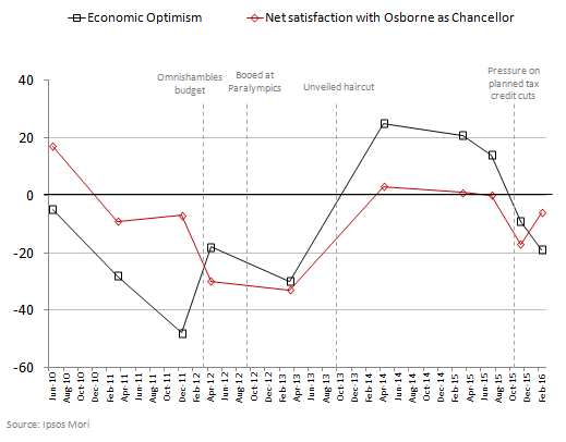 Osborne approval vs economic confidence
