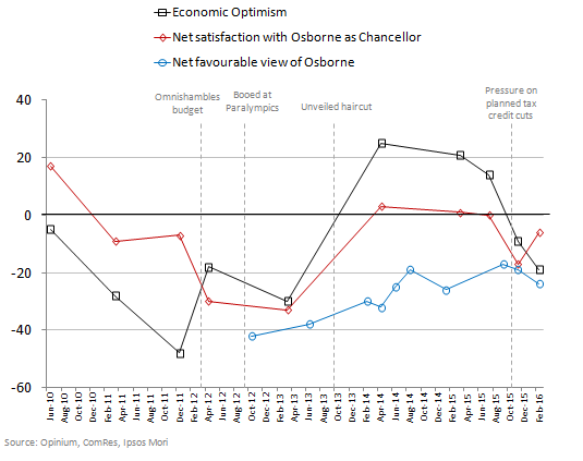 Osborne approval, favourability & economic optimism