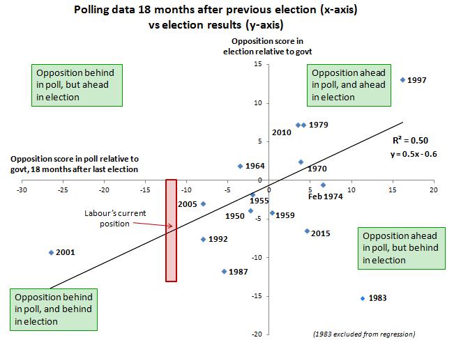 Historical-polls